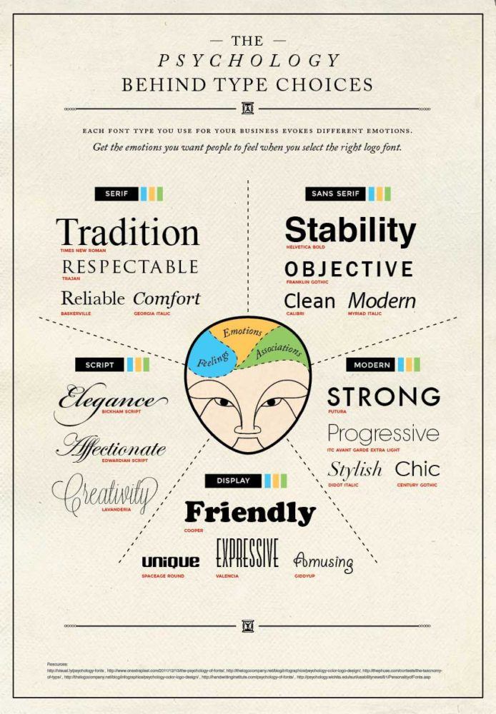 Psychology Behind Typeface large