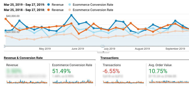 improved conversion rate from google analytics